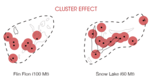 How Clusters Can Affect Gold Mining in VMS Structures