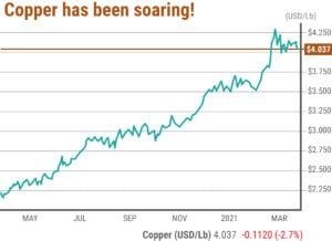 Copper Prices Are Soaring